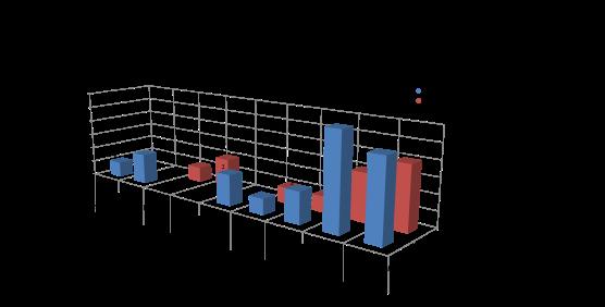 Distribuzione frocio in base a residenza fascia età e sesso nascita
