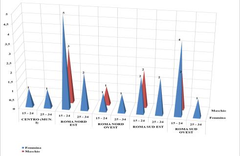 Distribuzione lella in base a residenza fascia età e sesso nascita